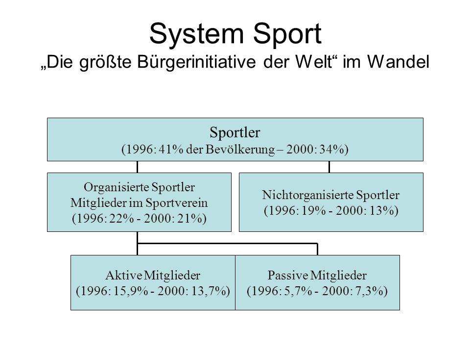 System Sport Die größte Bürgerinitiative der Welt im Wandel Sportler (1996: 41% der Bevölkerung – 2000: 34%) Organisierte Sportler Mitglieder im Sport