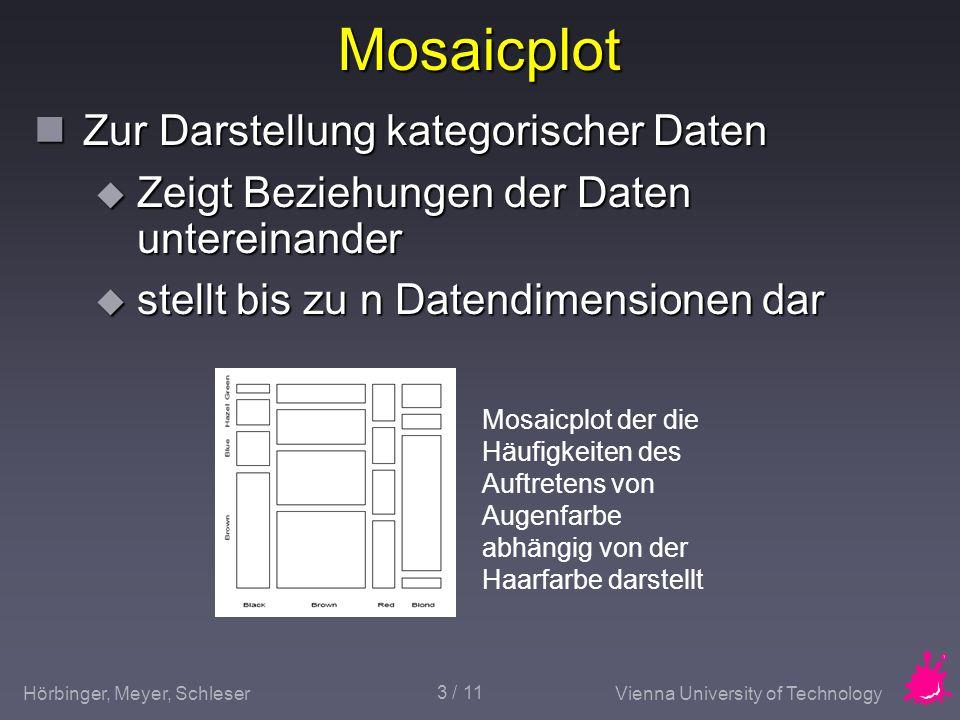 Hörbinger, Meyer, SchleserVienna University of Technology 3 / 11 Mosaicplot Zur Darstellung kategorischer Daten Zur Darstellung kategorischer Daten Ze