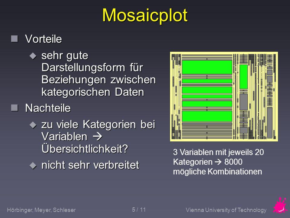 Hörbinger, Meyer, SchleserVienna University of Technology 5 / 11 Mosaicplot Vorteile Vorteile sehr gute Darstellungsform für Beziehungen zwischen kate