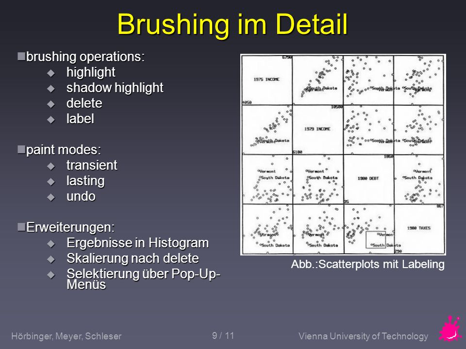 Hörbinger, Meyer, SchleserVienna University of Technology 9 / 11 Brushing im Detail brushing operations: brushing operations: highlight highlight shad