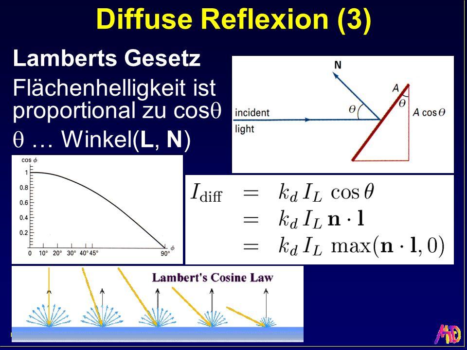Helwig Hauser Teil 7: Beleuchtung Diffuse Reflexion (3) Lamberts Gesetz Flächenhelligkeit ist proportional zu cos … Winkel(L, N)