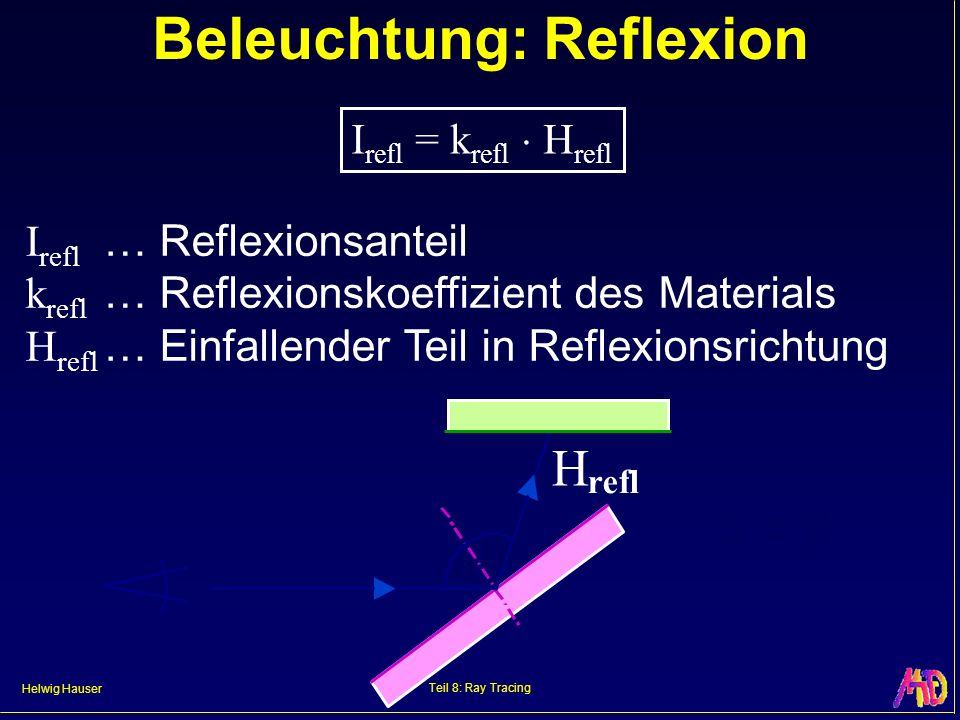 Helwig Hauser Teil 8: Ray Tracing Beleuchtung: Reflexion = H refl I refl … Reflexionsanteil k refl … Reflexionskoeffizient des Materials H refl … Einf