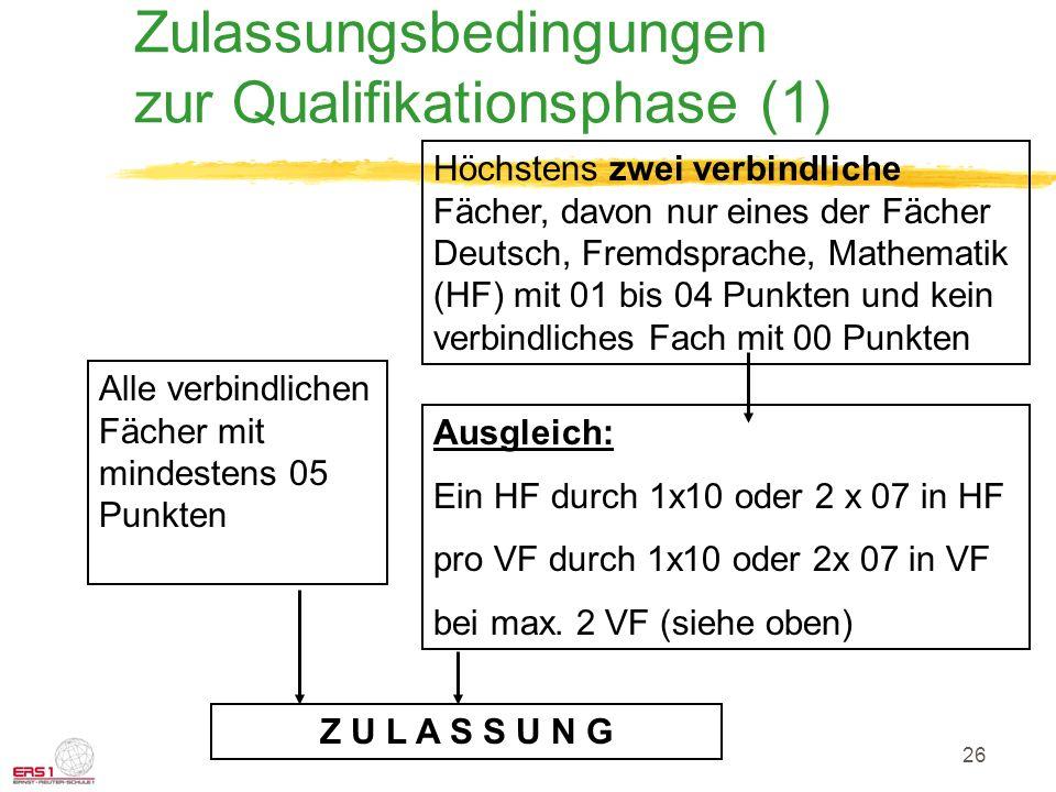 26 Zulassungsbedingungen zur Qualifikationsphase (1) Alle verbindlichen Fächer mit mindestens 05 Punkten Höchstens zwei verbindliche Fächer, davon nur eines der Fächer Deutsch, Fremdsprache, Mathematik (HF) mit 01 bis 04 Punkten und kein verbindliches Fach mit 00 Punkten Ausgleich: Ein HF durch 1x10 oder 2 x 07 in HF pro VF durch 1x10 oder 2x 07 in VF bei max.
