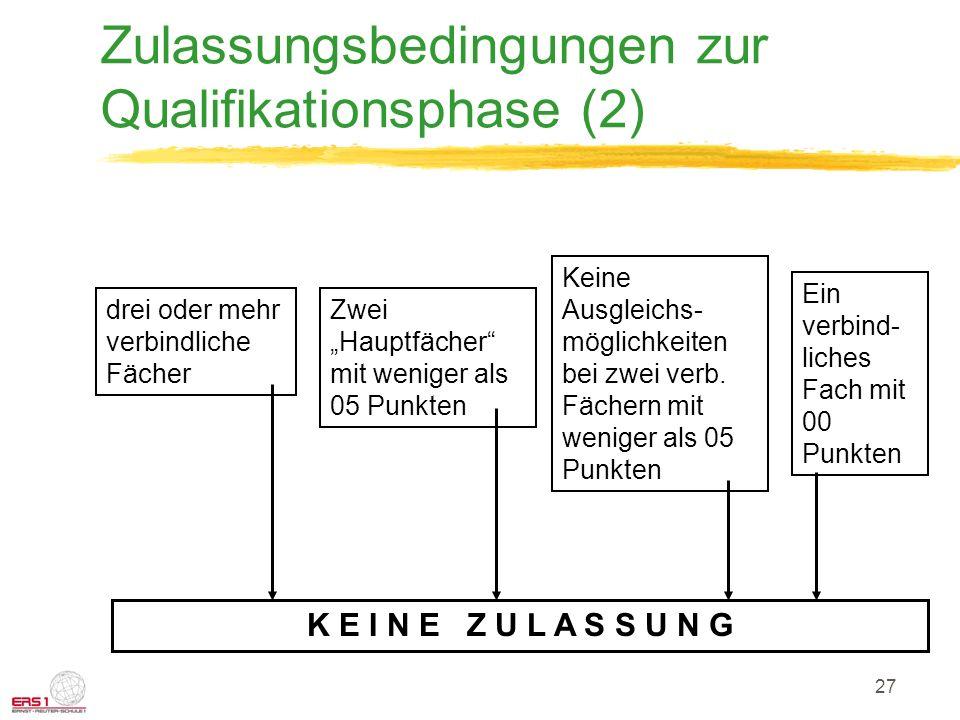 27 Zulassungsbedingungen zur Qualifikationsphase (2) drei oder mehr verbindliche Fächer Zwei Hauptfächer mit weniger als 05 Punkten Keine Ausgleichs- möglichkeiten bei zwei verb.