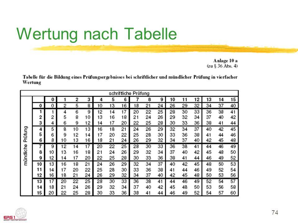 74 Wertung nach Tabelle