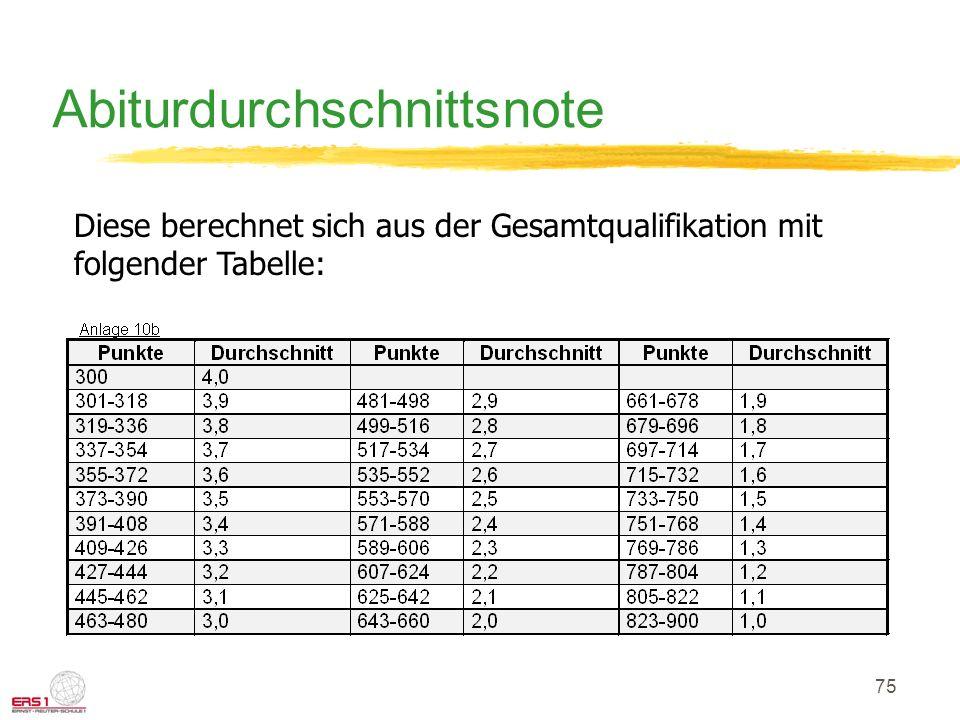 75 Abiturdurchschnittsnote Diese berechnet sich aus der Gesamtqualifikation mit folgender Tabelle: