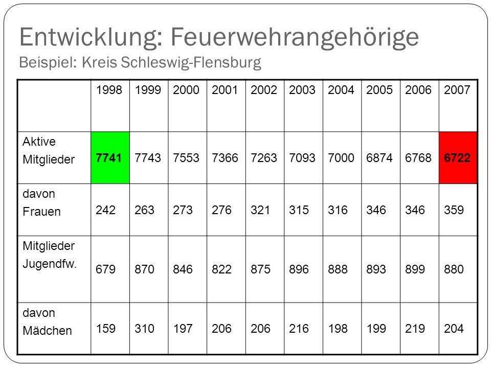 Entwicklung: Feuerwehrangehörige Beispiel: Kreis Schleswig-Flensburg 1998199920002001200220032004200520062007 Aktive Mitglieder 7741774375537366726370937000687467686722 davon Frauen 242263273276321315316346 359 Mitglieder Jugendfw.