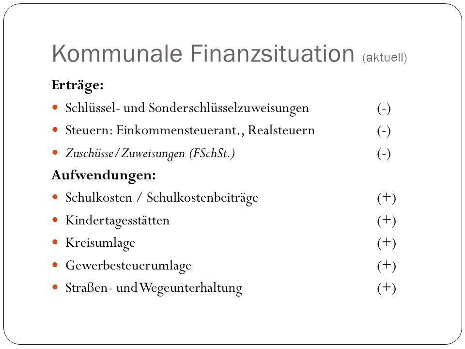 Kommunale Finanzsituation (aktuell) Erträge: Schlüssel- und Sonderschlüsselzuweisungen(-) Steuern: Einkommensteuerant., Realsteuern(-) Zuschüsse/Zuweisungen (FSchSt.)(-) Aufwendungen: Schulkosten / Schulkostenbeiträge(+) Kindertagesstätten (+) Kreisumlage (+) Gewerbesteuerumlage(+) Straßen- und Wegeunterhaltung(+)