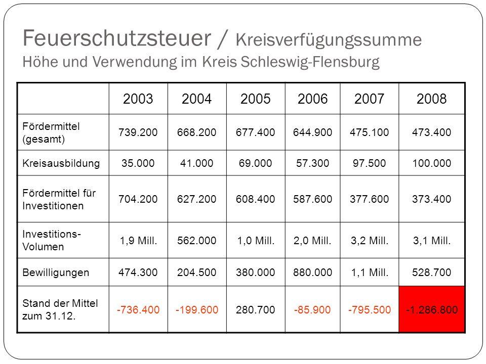 Feuerschutzsteuer / Kreisverfügungssumme Höhe und Verwendung im Kreis Schleswig-Flensburg 200320042005200620072008 Fördermittel (gesamt) 739.200668.200677.400644.900475.100473.400 Kreisausbildung35.00041.00069.00057.30097.500100.000 Fördermittel für Investitionen 704.200627.200608.400587.600377.600373.400 Investitions- Volumen 1,9 Mill.562.0001,0 Mill.2,0 Mill.3,2 Mill.3,1 Mill.