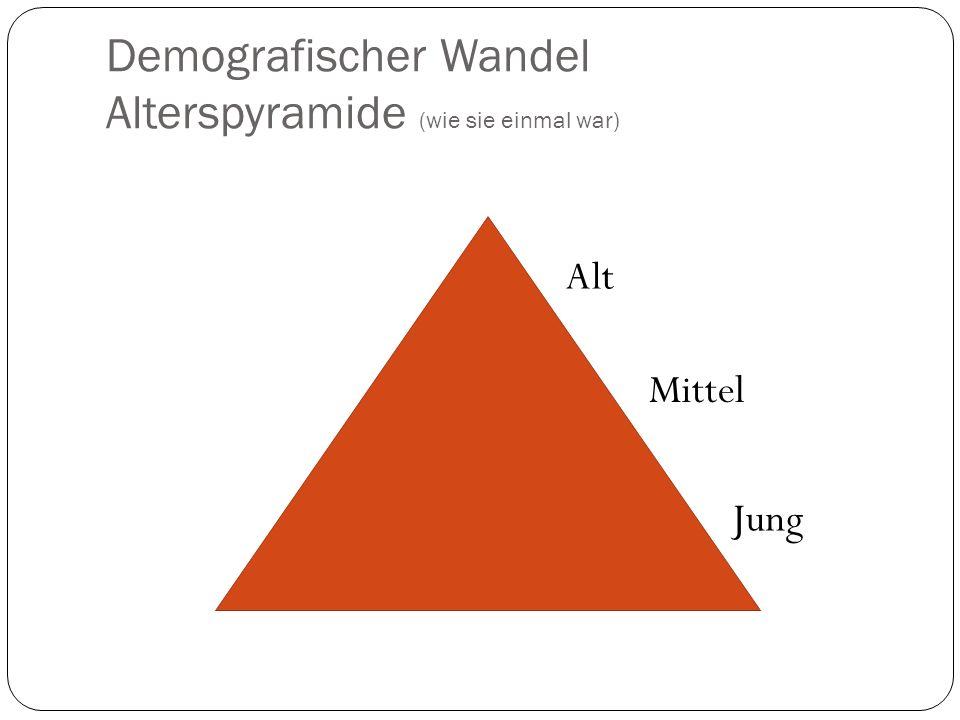 Demografischer Wandel Alterspyramide (wie sie einmal war) Alt Mittel Jung
