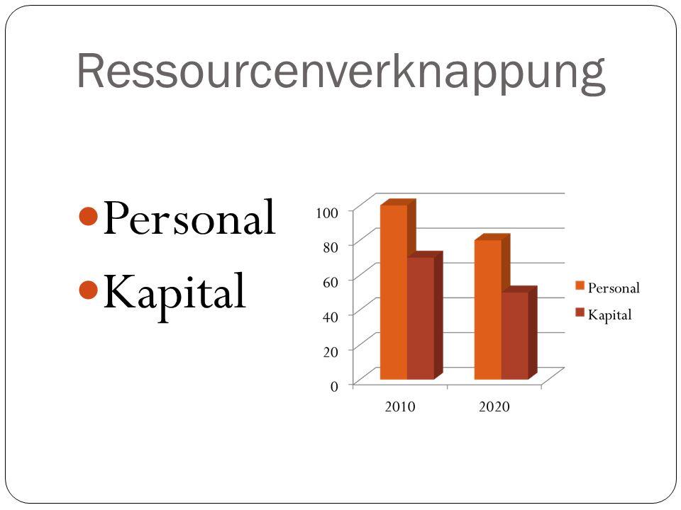 Ressourcenverknappung Personal Kapital