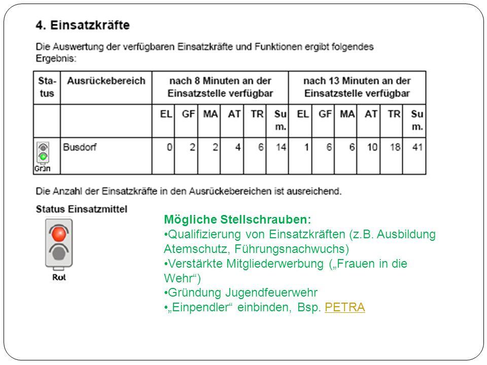 Mögliche Stellschrauben: Qualifizierung von Einsatzkräften (z.B.
