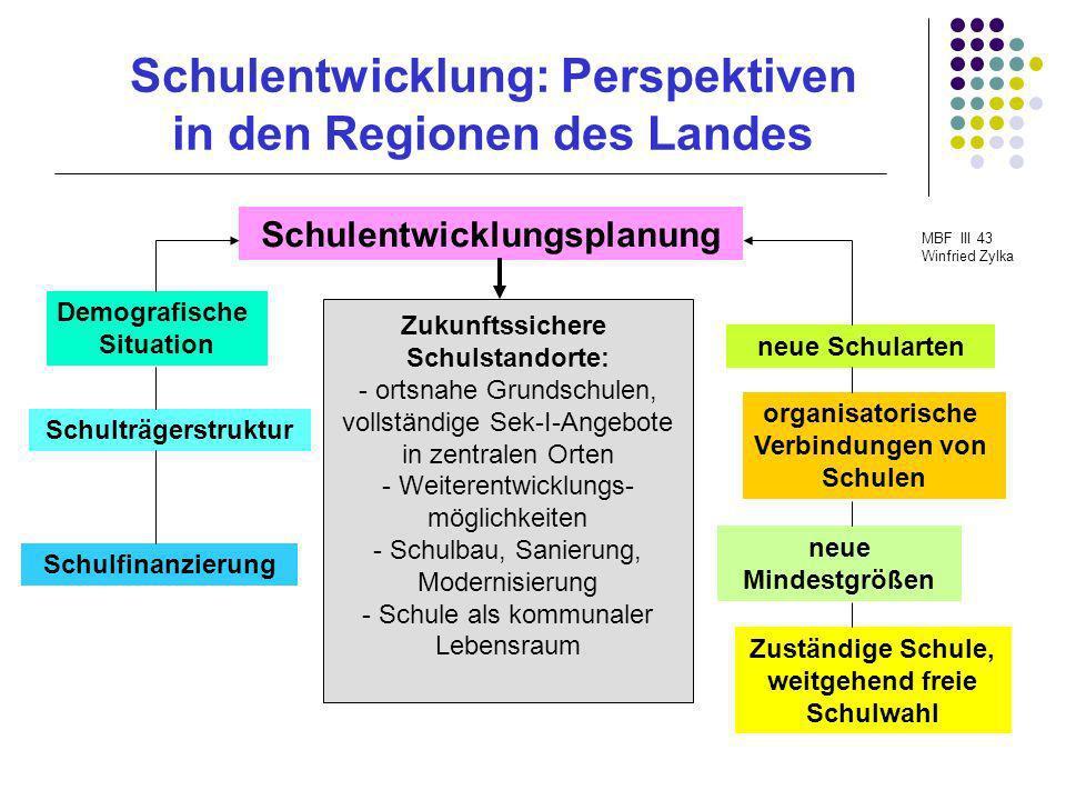 Schulentwicklung: Perspektiven in den Regionen des Landes MBF III 43 Winfried Zylka Schulentwicklungsplanung Schulträgerstruktur neue Mindestgrößen Sc