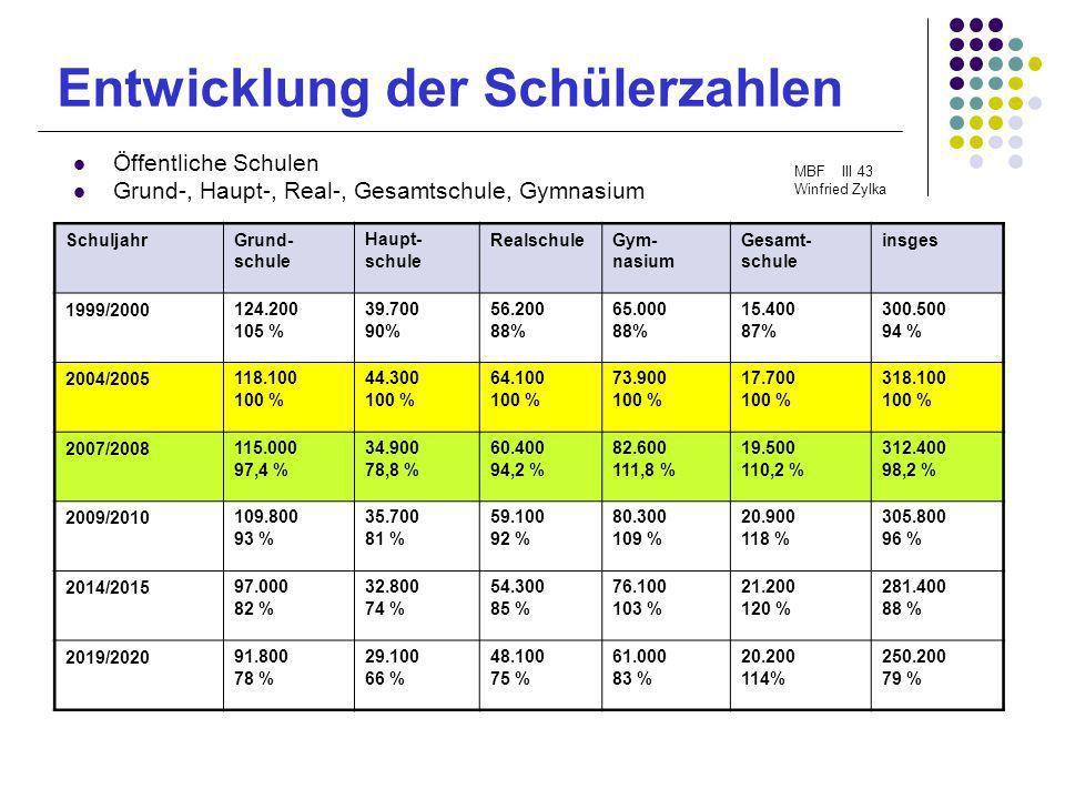 Entwicklung der Schülerzahlen Öffentliche Schulen Grund-, Haupt-, Real-, Gesamtschule, Gymnasium MBF III 43 Winfried Zylka SchuljahrGrund- schule Haup