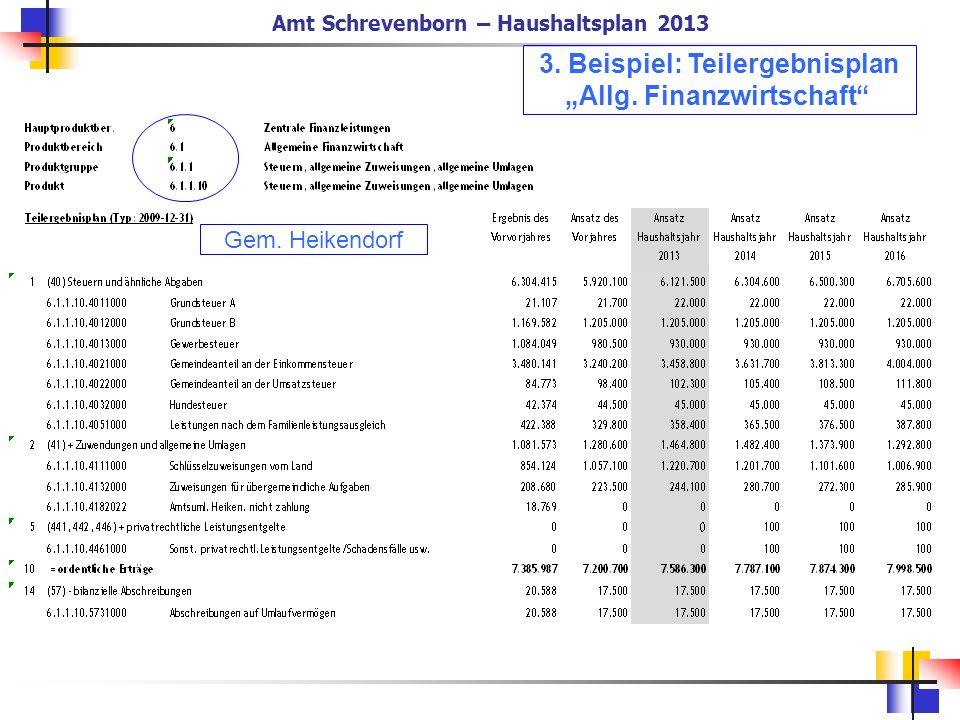Amt Schrevenborn – Haushaltsplan 2013 3. Beispiel: Teilergebnisplan Allg. Finanzwirtschaft Gem. Heikendorf