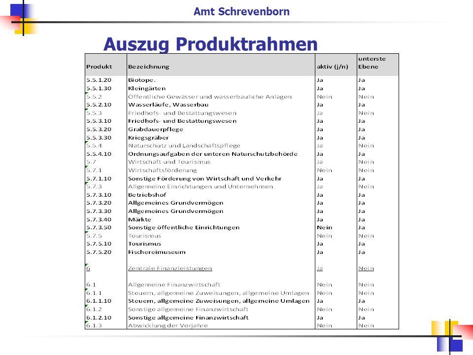 Beim Aufbau der Teilergebnis- und Finanzpläne: - sollte über den Detaillierungsgrad der Produkte: z.B.