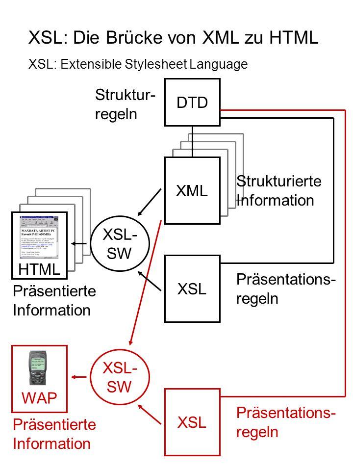 XSL: Die Brücke von XML zu HTML XSL: Extensible Stylesheet Language XML Strukturierte Information DTD Struktur- regeln XSL Präsentations- regeln XSL- SW HTML Präsentierte Information XSL Präsentations- regeln XSL- SW WAP Präsentierte Information