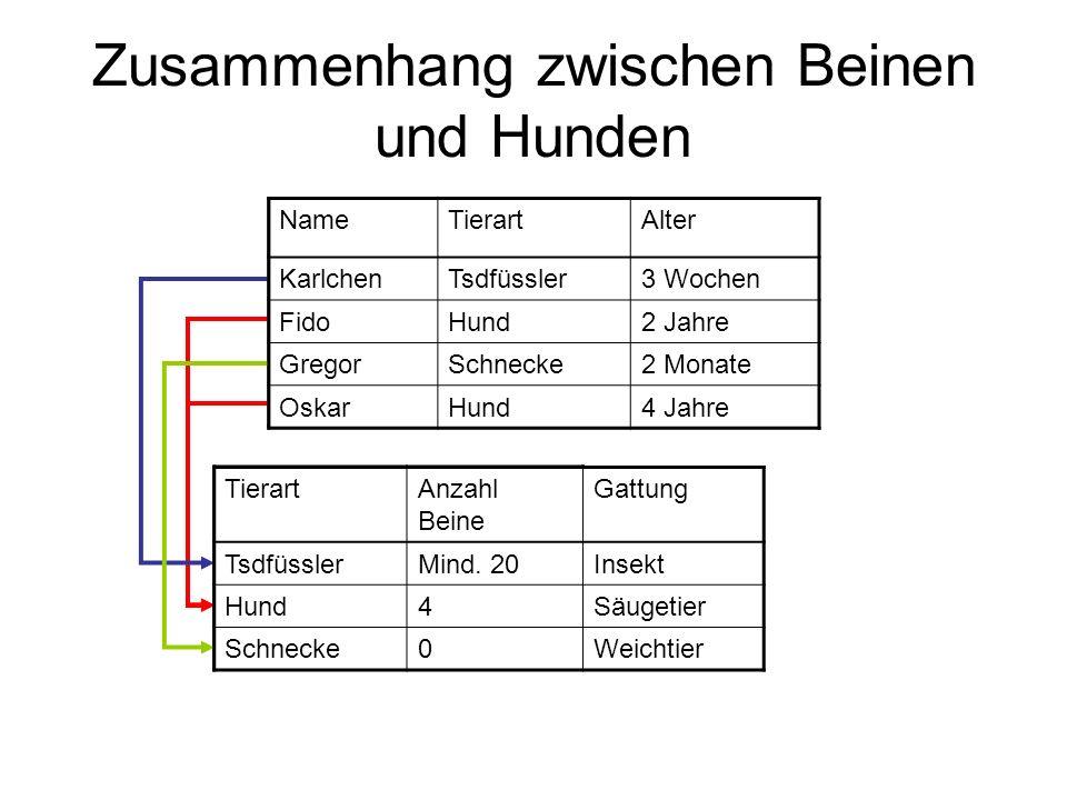 NameTierart KarlchenTsdfüssler FidoHund GregorSchnecke OskarHund Zusammenhang zwischen Beinen und Hunden TierartAnzahl Beine TsdfüsslerMind.