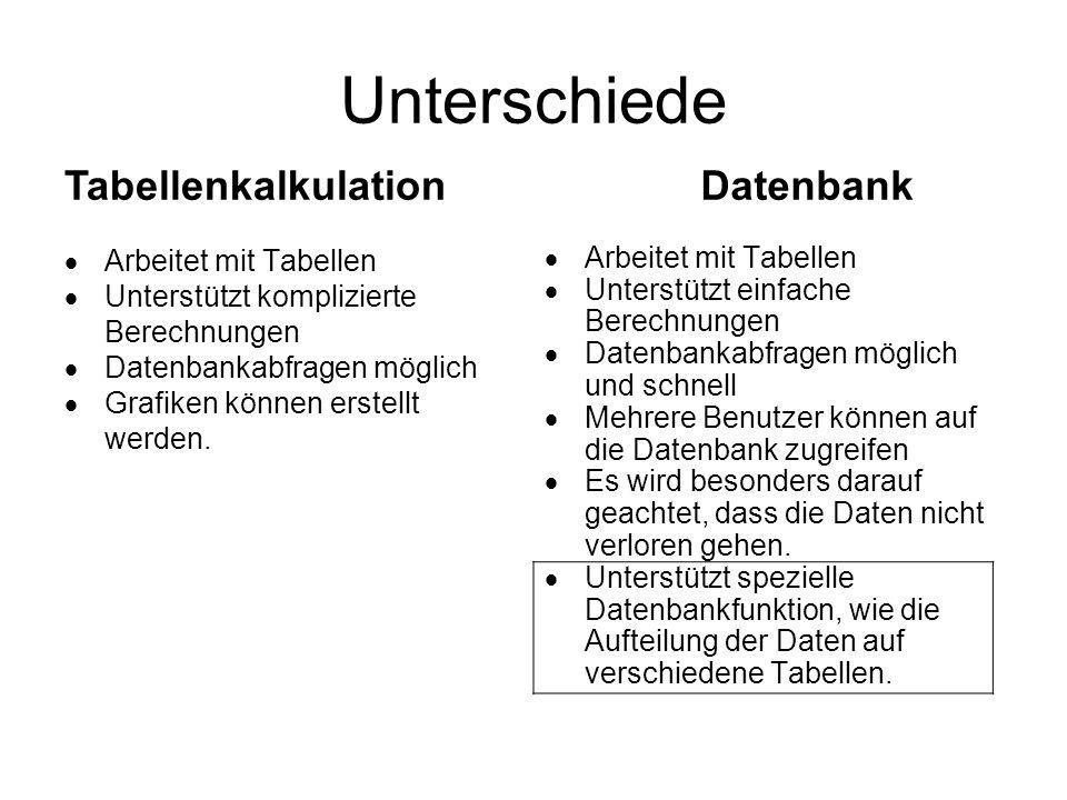 Unterschiede Arbeitet mit Tabellen Unterstützt komplizierte Berechnungen Datenbankabfragen möglich Grafiken können erstellt werden.
