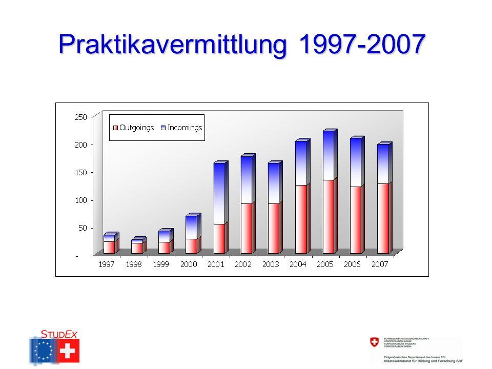 Praktikavermittlung 1997-2007