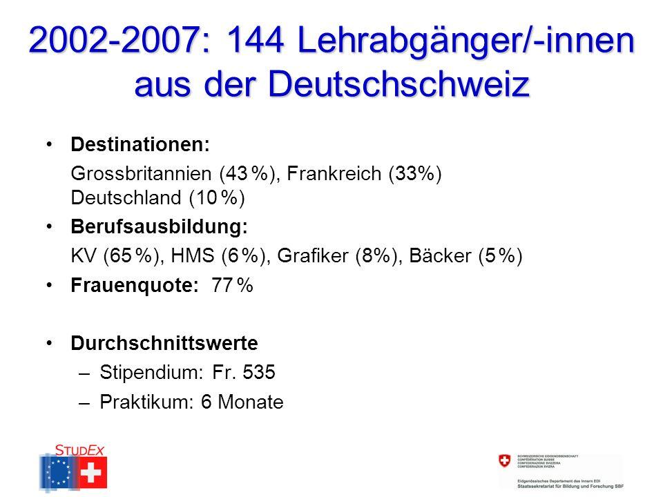 2002-2007: 144 Lehrabgänger/-innen aus der Deutschschweiz Destinationen: Grossbritannien (43 %), Frankreich (33%) Deutschland (10 %) Berufsausbildung: KV (65 %), HMS (6 %), Grafiker (8%), Bäcker (5 %) Frauenquote: 77 % Durchschnittswerte –Stipendium: Fr.