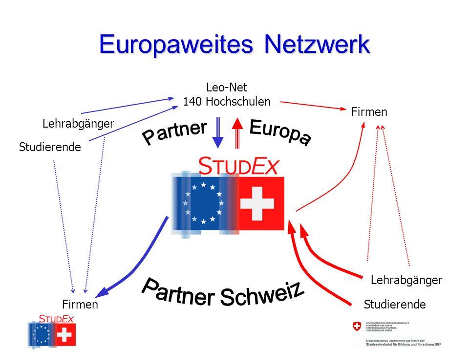 Europaweites Netzwerk Leo-Net 140 Hochschulen Firmen Studierende Lehrabgänger Studierende Lehrabgänger