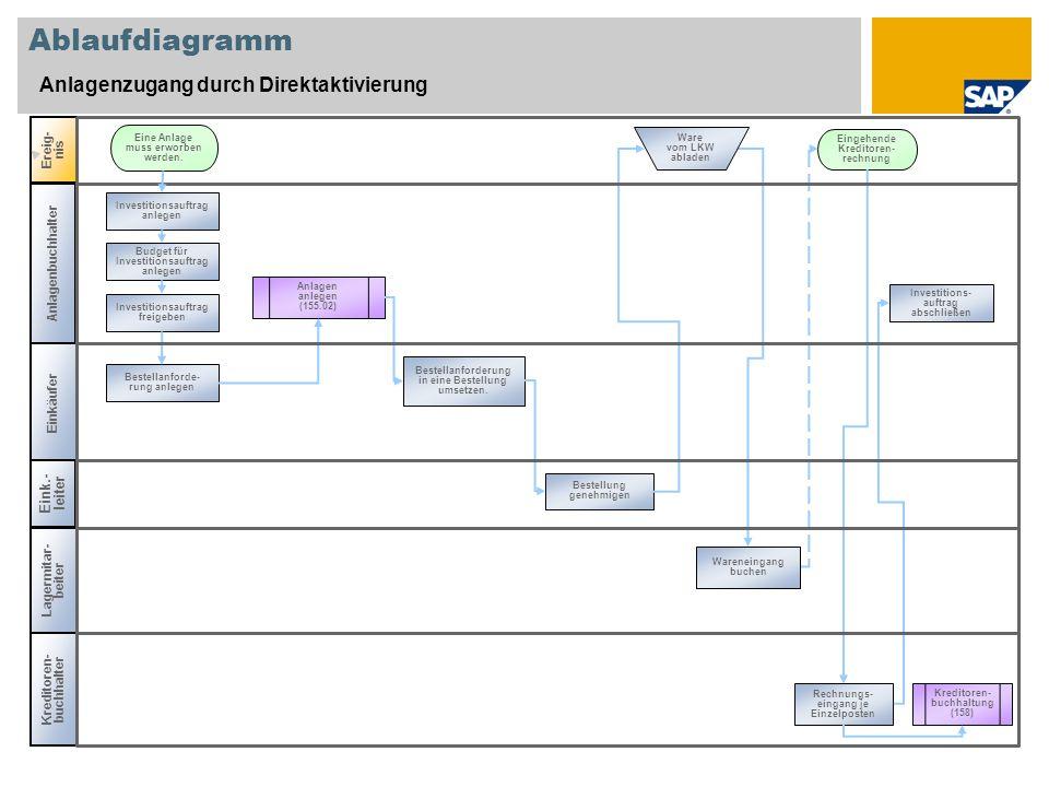 Ablaufdiagramm Anlagenzugang durch Direktaktivierung Ereig- nis Kreditoren- buchhalter Kreditoren- buchhaltung (158) Eine Anlage muss erworben werden.