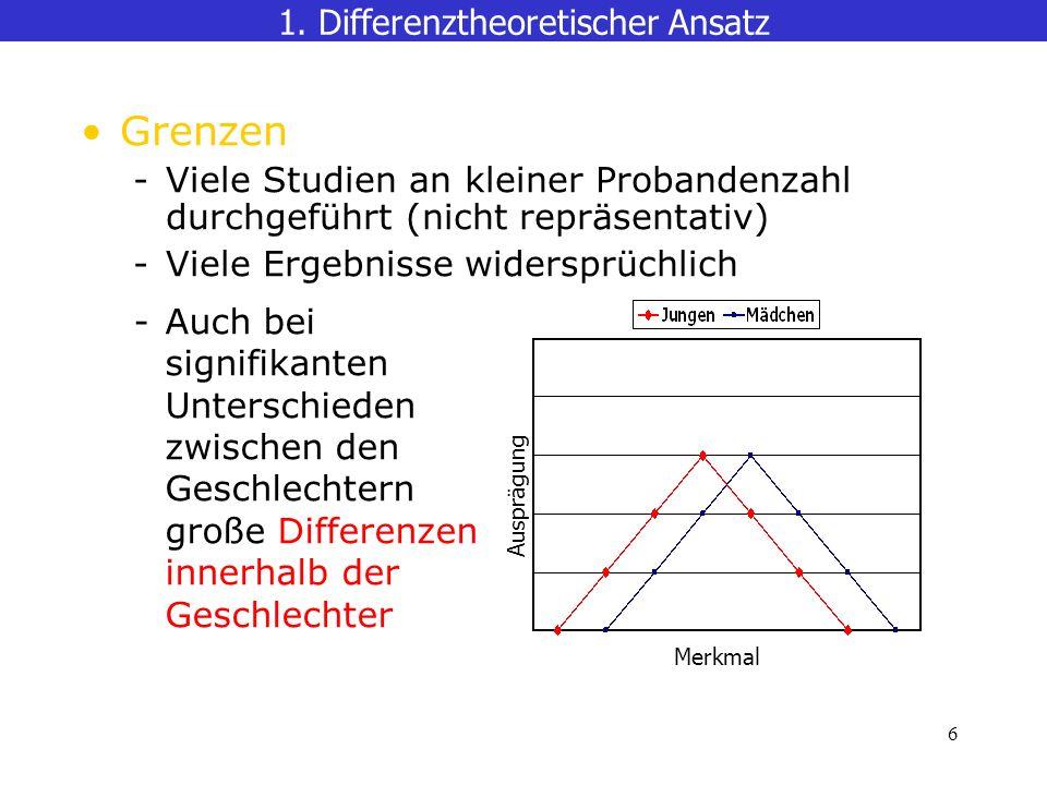 6 Grenzen -Viele Studien an kleiner Probandenzahl durchgeführt (nicht repräsentativ) -Viele Ergebnisse widersprüchlich 1.