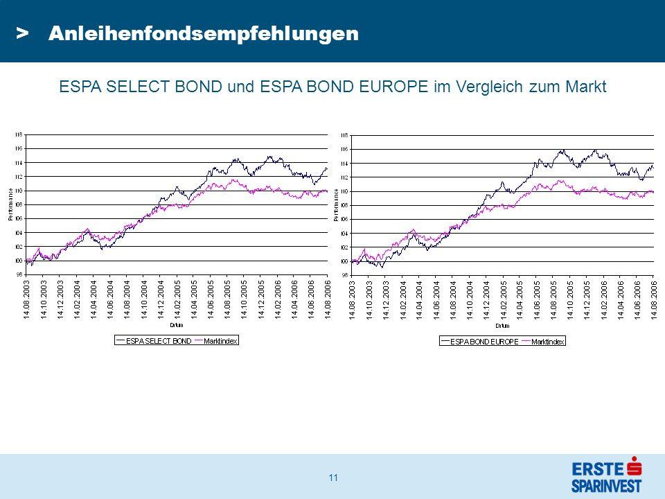 11 ESPA SELECT BOND und ESPA BOND EUROPE im Vergleich zum Markt >Anleihenfondsempfehlungen
