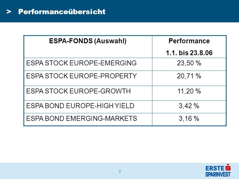 13 » Das erste Halbjahr war sehr schwierig für die globalen Bondmärkte, bedingt durch steigende Renditen in Euroland sowie den USA über alle Laufzeitensegmente.