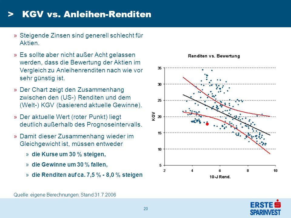 20 >KGV vs. Anleihen-Renditen »Steigende Zinsen sind generell schlecht für Aktien.