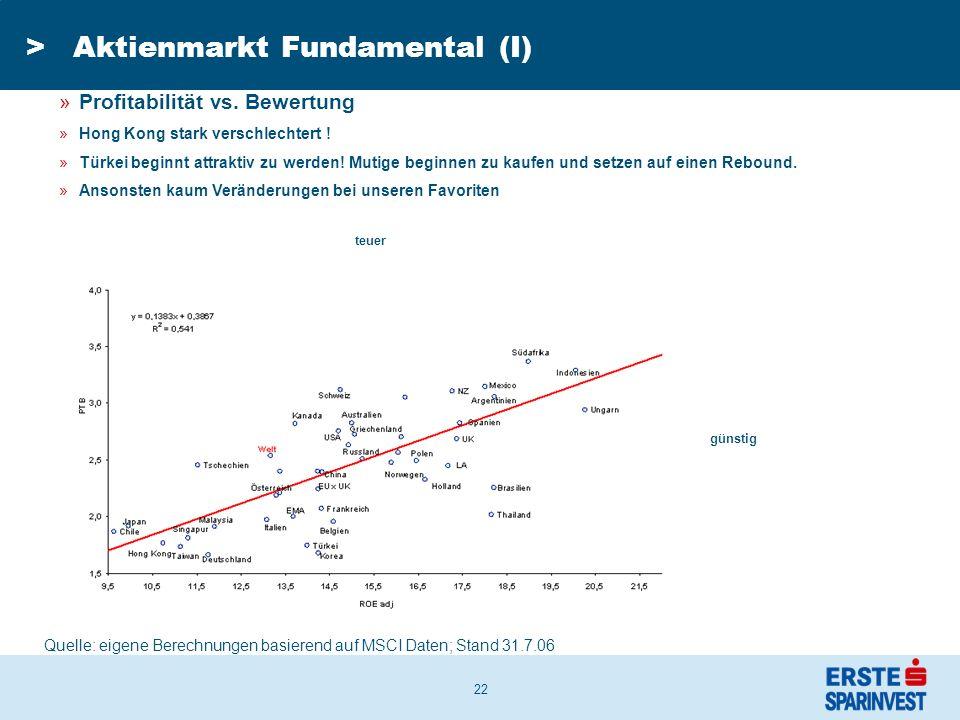 22 >Aktienmarkt Fundamental (I) Quelle: eigene Berechnungen basierend auf MSCI Daten; Stand 31.7.06 »Profitabilität vs.