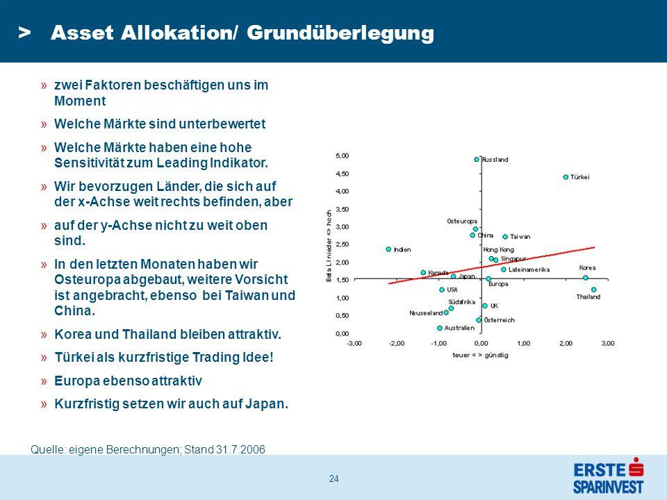 24 >Asset Allokation/ Grundüberlegung »zwei Faktoren beschäftigen uns im Moment »Welche Märkte sind unterbewertet »Welche Märkte haben eine hohe Sensitivität zum Leading Indikator.