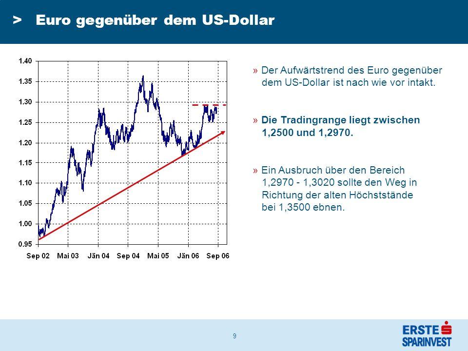 9 » Der Aufwärtstrend des Euro gegenüber dem US-Dollar ist nach wie vor intakt.