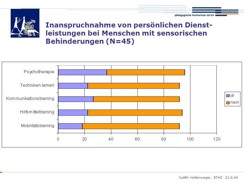 Judith Hollenweger, ETHZ 21.9.04 Inanspruchnahme von persönlichen Dienst- leistungen bei Menschen mit sensorischen Behinderungen (N=45)
