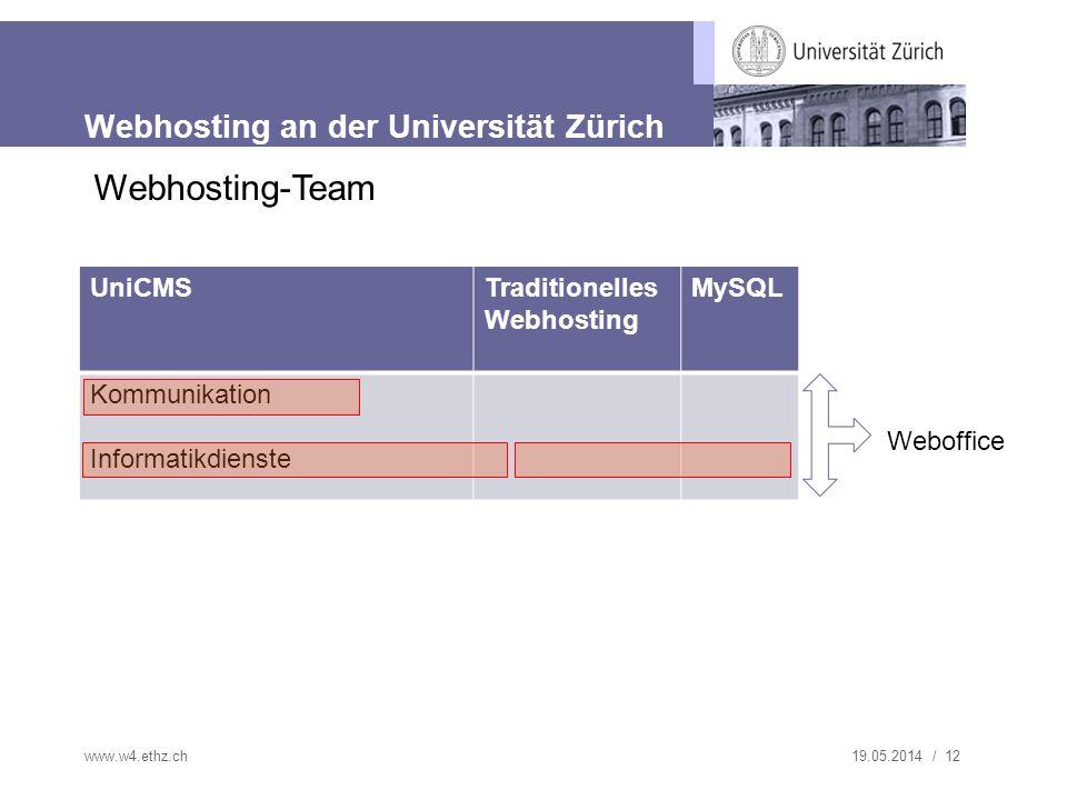 19.05.2014 / 12 Webhosting an der Universität Zürich www.w4.ethz.ch Webhosting-Team UniCMSTraditionelles Webhosting MySQL Kommunikation Informatikdienste Weboffice