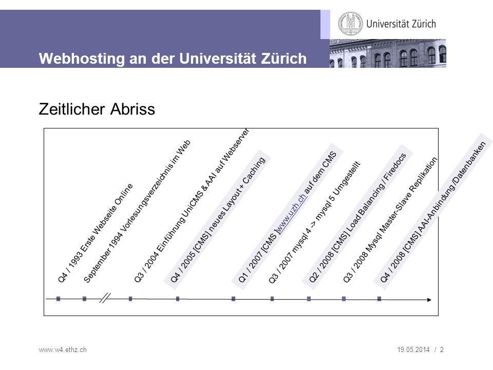 19.05.2014 / 2www.w4.ethz.ch Webhosting an der Universität Zürich Zeitlicher Abriss Q4 / 1993 Erste Webseite Online Q3 / 2004 Einführung UniCMS & AAI auf Webserver Q4 / 2005 [CMS] neues Layout + Caching Q1 / 2007 [CMS ]www.uzh.ch auf dem CMSwww.uzh.ch Q2 / 2008 [CMS] Load Balancing / Firedocs Q4 / 2008 [CMS] AAI-Anbindung /Datenbanken September 1994 Vorlesungsverzeichnis im Web Q3 / 2008 Mysql Master-Slave Replikation Q3 / 2007 mysql 4 -> mysql 5 Umgestellt
