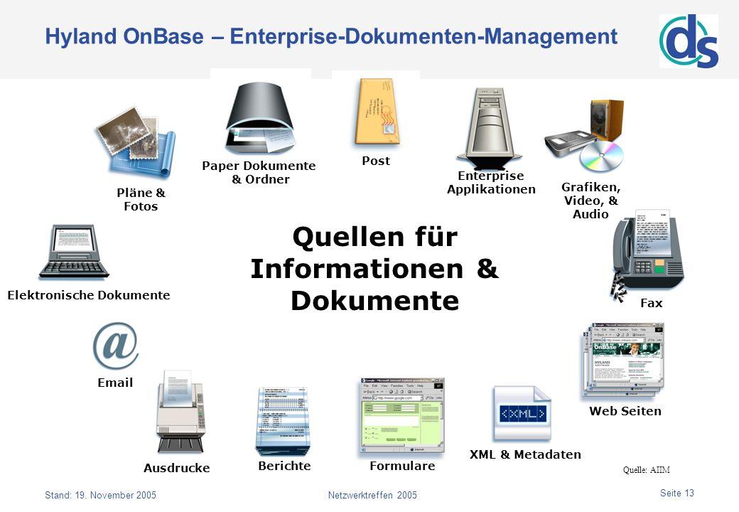 Stand: 19. November 2005Netzwerktreffen 2005 Seite 13 Hyland OnBase – Enterprise-Dokumenten-Management Quelle: AIIM Email Web Seiten Enterprise Applik
