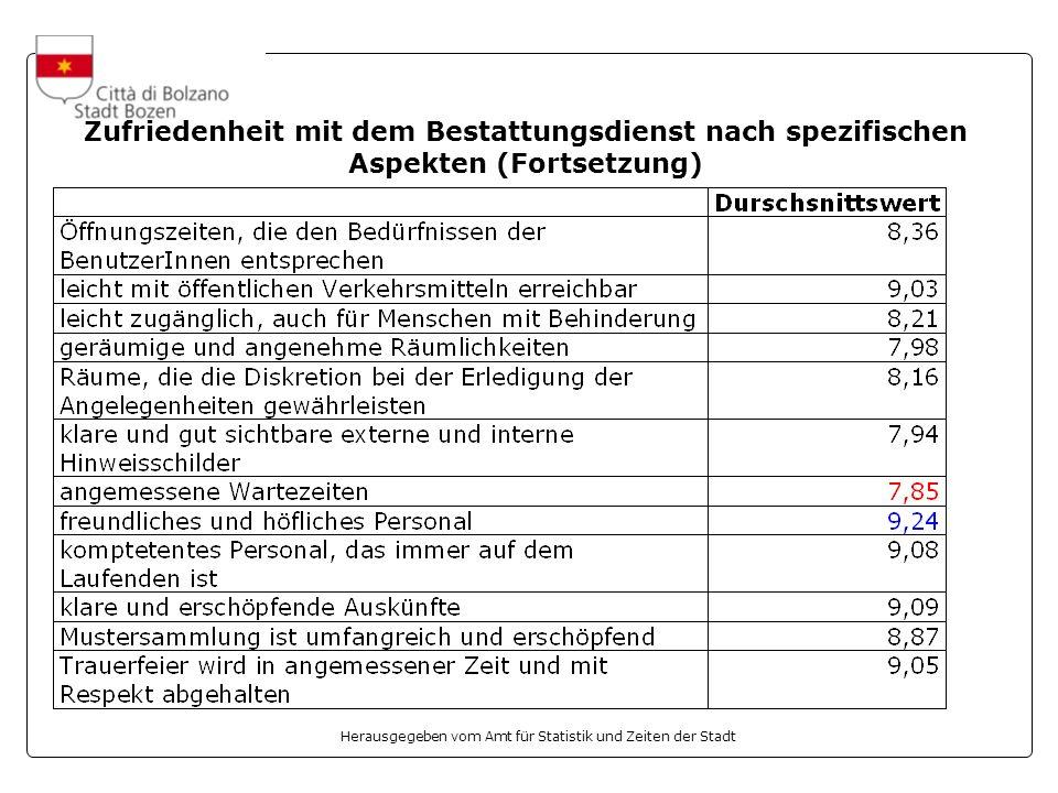 Herausgegeben vom Amt für Statistik und Zeiten der Stadt Zufriedenheit mit dem Bestattungsdienst nach spezifischen Aspekten (Fortsetzung)