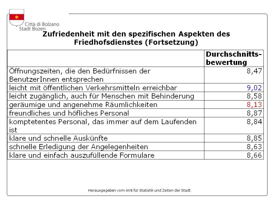 Herausgegeben vom Amt für Statistik und Zeiten der Stadt Zufriedenheit mit den spezifischen Aspekten des Friedhofsdienstes (Fortsetzung)