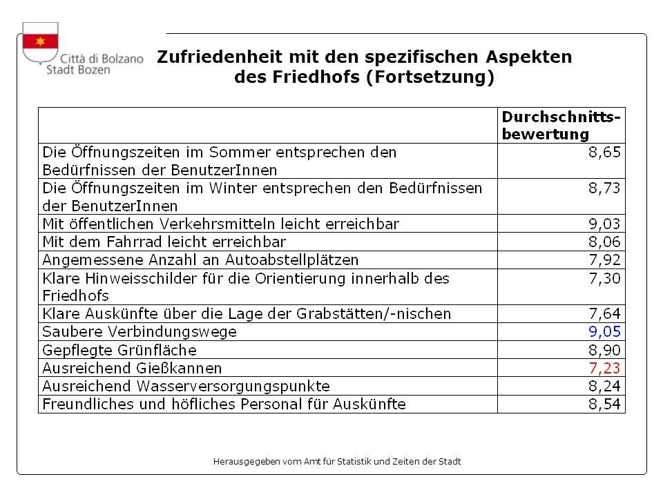 Herausgegeben vom Amt für Statistik und Zeiten der Stadt Zufriedenheit mit den spezifischen Aspekten des Friedhofs (Fortsetzung)