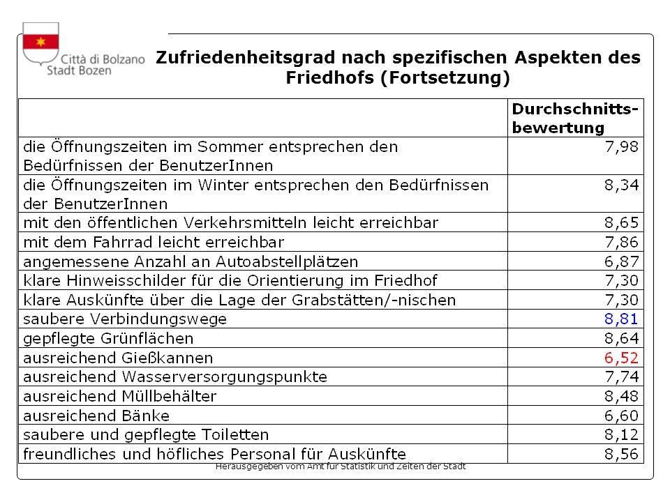 Herausgegeben vom Amt für Statistik und Zeiten der Stadt Zufriedenheitsgrad nach spezifischen Aspekten des Friedhofs (Fortsetzung)