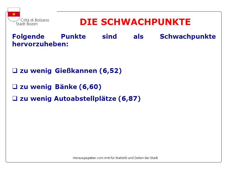 Herausgegeben vom Amt für Statistik und Zeiten der Stadt Folgende Punkte sind als Schwachpunkte hervorzuheben: zu wenig Gießkannen (6,52) zu wenig Bänke (6,60) zu wenig Autoabstellplätze (6,87) DIE SCHWACHPUNKTE