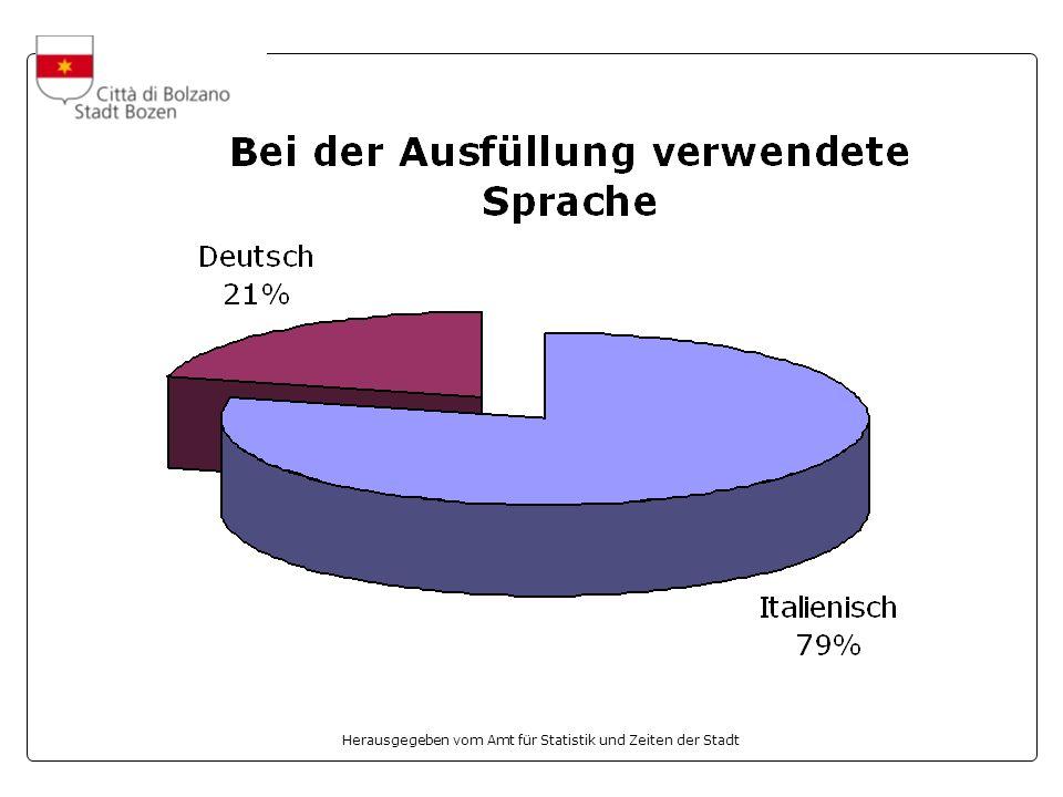 Herausgegeben vom Amt für Statistik und Zeiten der Stadt