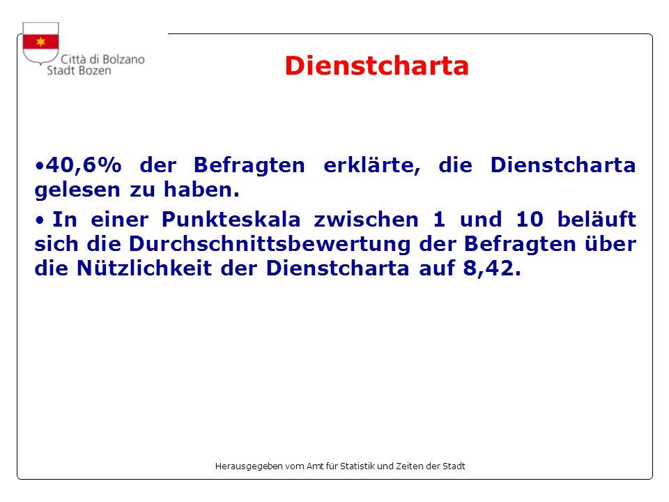 Herausgegeben vom Amt für Statistik und Zeiten der Stadt Dienstcharta 40,6% der Befragten erklärte, die Dienstcharta gelesen zu haben. In einer Punkte