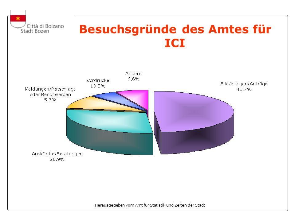 Herausgegeben vom Amt für Statistik und Zeiten der Stadt Besuchsgründe des Amtes für ICI