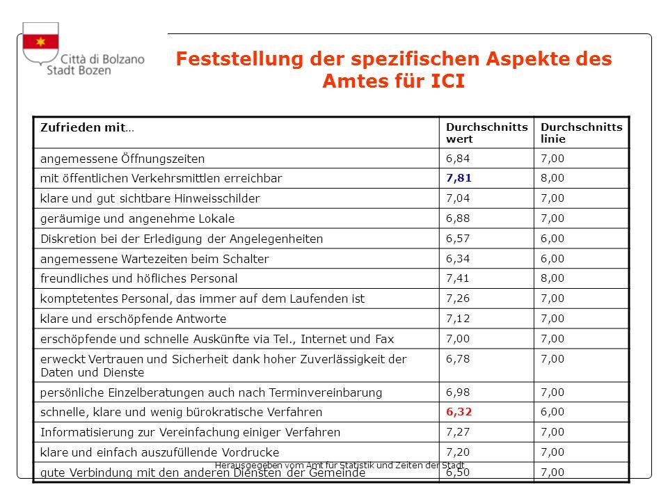 Herausgegeben vom Amt für Statistik und Zeiten der Stadt Feststellung der spezifischen Aspekte des Amtes für ICI Zufrieden mit… Durchschnitts wert Dur