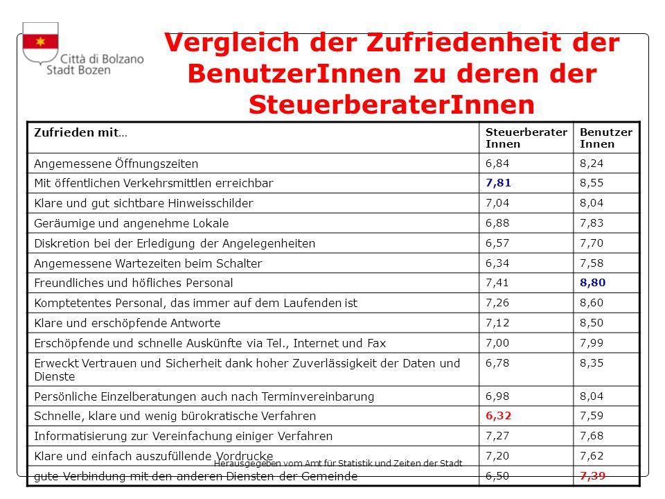Herausgegeben vom Amt für Statistik und Zeiten der Stadt Vergleich der Zufriedenheit der BenutzerInnen zu deren der SteuerberaterInnen Zufrieden mit…