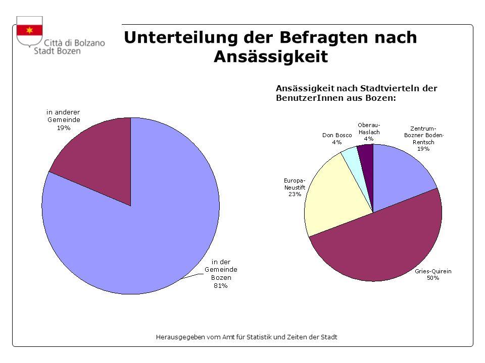 Unterteilung der Befragten nach Ansässigkeit Ansässigkeit nach Stadtvierteln der BenutzerInnen aus Bozen: