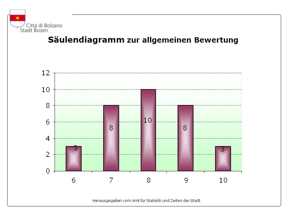 Herausgegeben vom Amt für Statistik und Zeiten der Stadt Säulendiagramm zur allgemeinen Bewertung